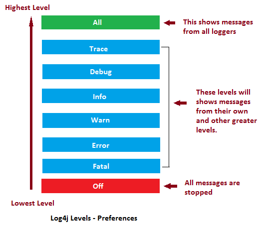 Log4j Kütüphanesi Log Seviyeleri
